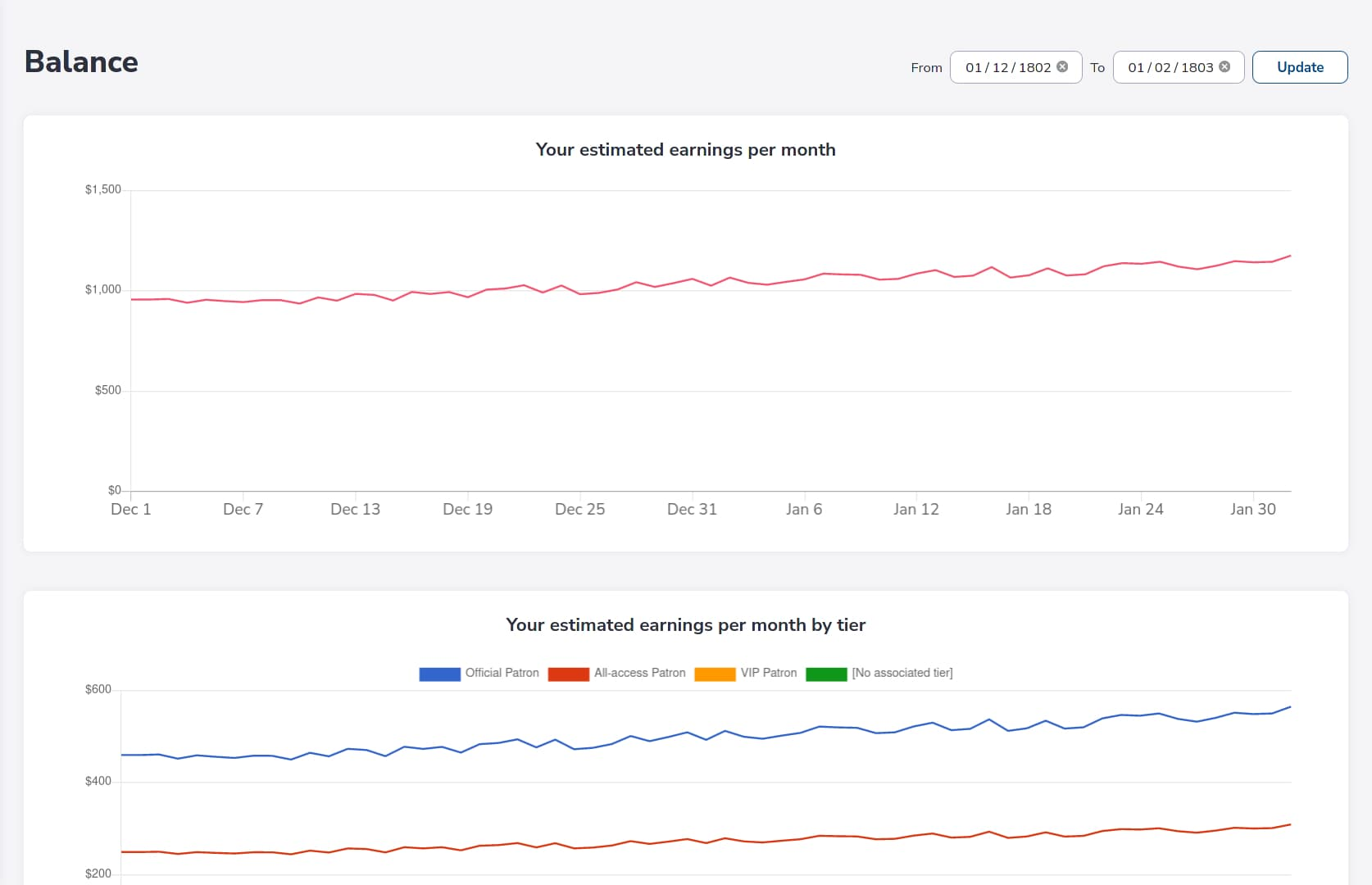 Sample of the balance metrics page
