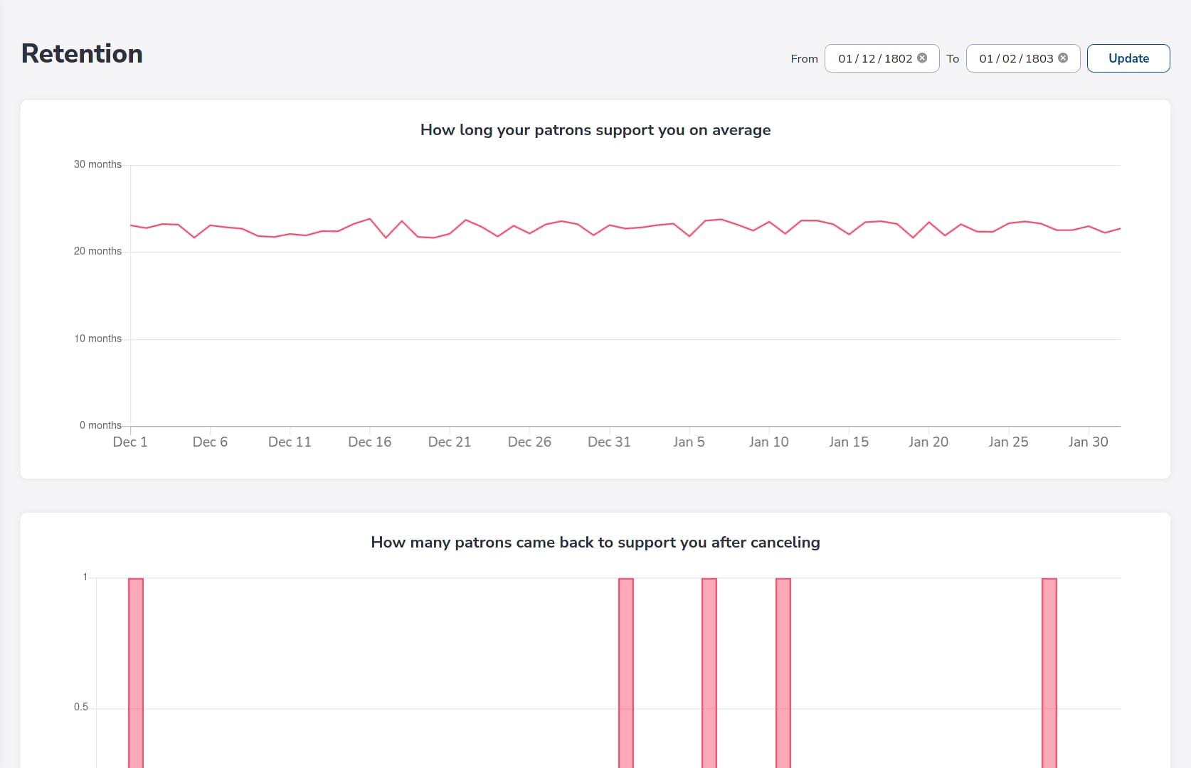 Sample of the retention metrics page